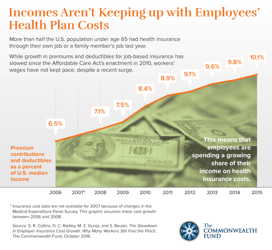 Reducing Rising Employer Healthcare Costs