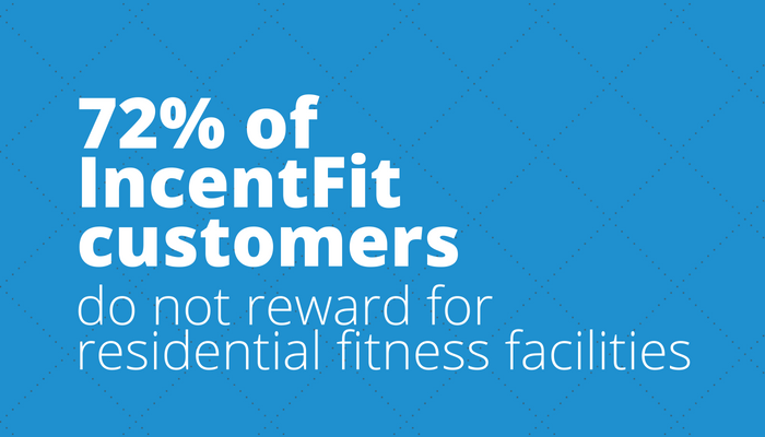72% of IncentFit customers do not reward for residential fitness facilities